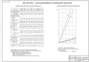 Чертеж сравнения технико-эксплуатационных свойств проекта, с техническими характеристиками: при дробном числе числитель соответствует автомобилюс