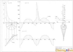Динамического расчета двигателя (формат А1 )