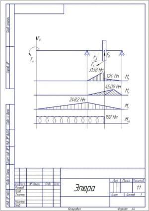 11.Чертеж эпюры, показывающей распределение величины нагрузки на объект (формат А4)