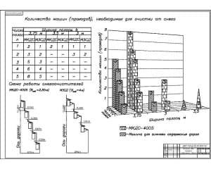 1.Сравнительные схемы и графики использования машин для зимнего содержания дорог