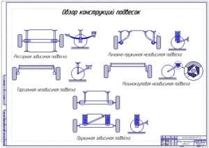 Чертеж на формате А1 обзора конструкций подвесок