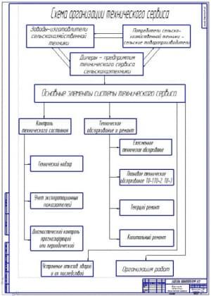 Чертеж блок-схемы организации технического сервиса автотракторной техники (формат А1)