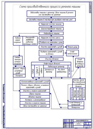 Чертеж схемы производственного процесса ремонта машины (транспортного средства) (формат А1)