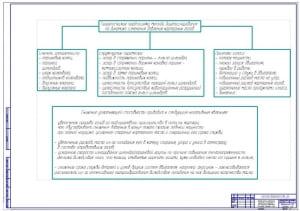 Чертеж схемы теоретических предпосылок метода диагностирования цилиндро-поршневой группы (ЦПГ) дизельного двигателя по прорыву картерных газов (формат А1)