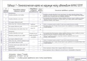 Чертеж технологической карты на наружную мойку автомобиля КамАЗ-55111