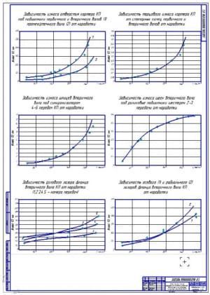 Чертеж графиков зависимости изменения технического состояния элементов коробок переключения передач в процессе эксплуатации – на примере КПП автомобиля КамАЗ (формат А1)