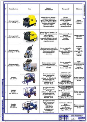 Чертеж обзора и анализа уборочно-моечного оборудования для гаражей, мастерских, станций технического обслуживания и ремонта транспортных средств и МТП (формат А1)
