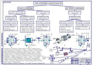 Чертеж обзора структурных схем приводов блокировок дифференциалов (формат А1)
