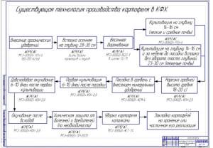 1.Схема существующей технологии производства картофеля в крестьянско-фермерском хозяйстве (формат А1)