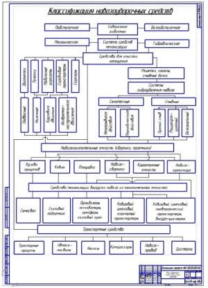 1.Схема классификации навозоуборочных средств (формат А1)