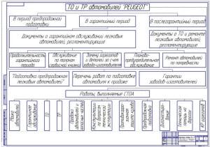 Чертеж структуры системы фирменного технического обслуживания и текущего ремонта автомобилей Пежо PEUGEOT (формат А1)