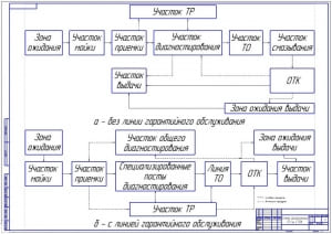 Чертеж схемы организации технического обслуживания на станции технического обслуживания (формат А1)