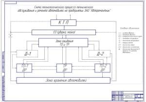 Чертеж схемы технологического процесса технического обслуживания и ремонта автомобилей на автомобильном предприятии (формат А1)