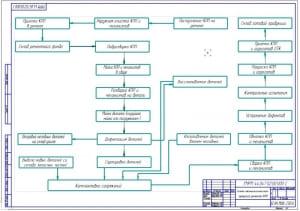 Чертеж схемы технологического процесса ремонта автотракторных коробок переключения передач КПП (формат А1)