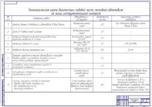 1.Технологическая карта диагностики ходовой части легкового автомобиля на линии инструментального контроля (формат А1)