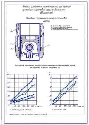Чертеж анализа изменения технического состояния цилиндро-поршневой группы дизельных двигателей (формат А1)