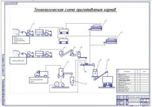 1.Чертеж технологической схемы приготовления кормов (формат А1)