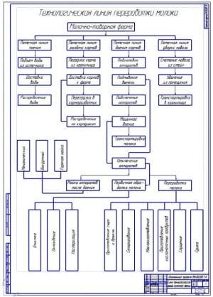 Чертеж на формате А1 схемы технологической линии молочно-товарной фермы