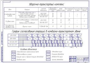 Чертеж уборочно-транспортного комплекса для уборки яровой пшеницы (формат А1)