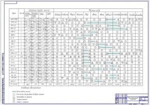 Чертеж годового план-графика использования, технического обслуживания и ремонта машин (формат А1)
