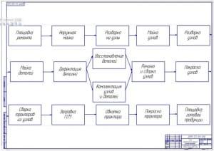 Чертеж маршрутной схемы технологического процесса ремонта тракторов (формат А1)