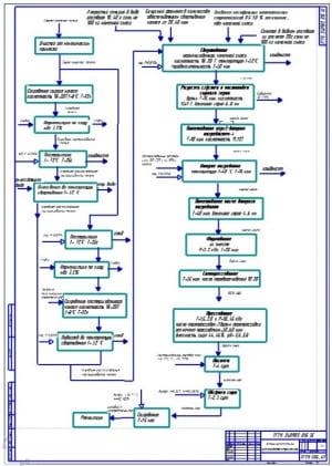 Подробный чертеж эскизной технологической поэтапной схемы производства твердого сыра марки «Костромской» (формат А1)