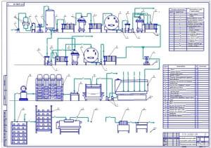 Подробный чертеж эскизной технологической поэтапной схемы производства сыров сычужных сортов (формат А1)