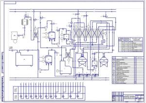 Чертеж функциональной схемы автоматизации производства пастеризованного молока (формат А1)