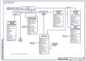 Чертеж схемы технологических процессов переработки молока (масло сладкосливочное