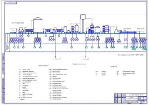 Чертеж схемы технико-химического контроля производства масла «Крестьянского» с долей жирности 72,5% (формат А1)