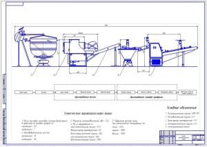 Чертеж схемы технологической линии производства хлебобулочных изделий – изготовление батона безопарным методом (формат А1)