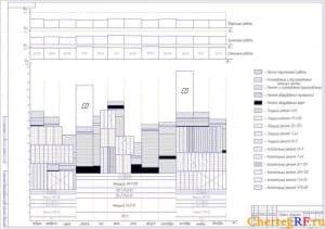 Чертеж графика загрузки ЦРМ на год с обозначением: прочих(неучтенных) работ, изготовления и восстановления запасных частей, ремонта