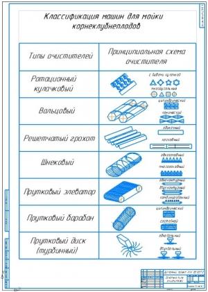 1.Чертеж основных типов очистителей - конструкций машин для мойки корнеклубнеплодов на формате А1