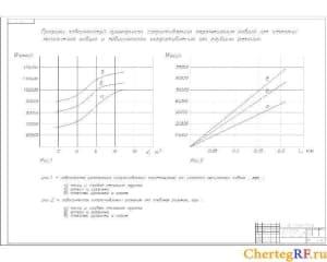 Чертеж графиков зависимостей суммарного сопротивления перемещения ковша