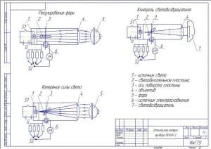 Сборочный чертеж оптической камеры прибора ПРАФ-3 (реглоскоп) в масштабе 1:1: регулирование фары, контроль световозвращателя, измерение силы света, с условными обозначениями: источник света, светоделительная пластина, ось поворота пластины, объектив, фара