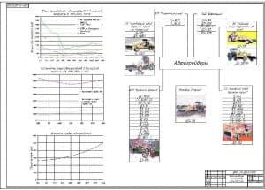 1.Чертеж общего вида автогрейдеров российского производства с графиками их объемов производства и численности парка (формат А1)