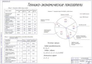 20.Чертеж технико-экономических показателей с диаграммой структур затрат для базовой и новой техники (формат А1)
