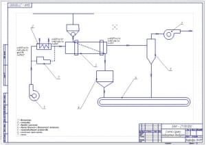 2.Схема сушки подогретым воздухом (формат А2) с обозначением позиций: 1. - вентилятор; 2. - калорифер; 3. - барабан сушильный; 4. - бункер влажного и высушенного материала; 5. - пылеулавливающее устройство; 6. - ленточный транспортер; 7. - топка
