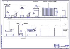 2.Структурно-аппаратная схема производства йогурта (формат А1)