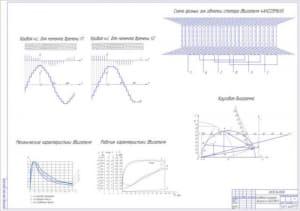 2.Графики исследования: схема фазных зон обмотки статора двигателя, круговая диаграмма, механические и рабочие характеристики двигателя   (формат А1)