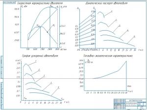 2.Графики эксплуатационных свойств автомобиля, формат А1