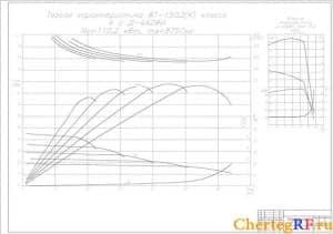 тяговая характеристика ВТ-150Д (формат А1)