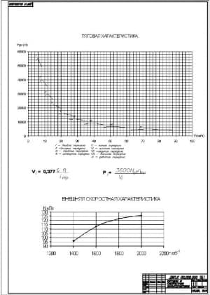 2.Чертеж графиков тяговой и скоростной характеристик (формат А4)