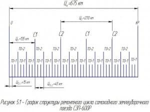 2.Рисунок графика структуры ремонтного цикла поезда СЗП – 600Р