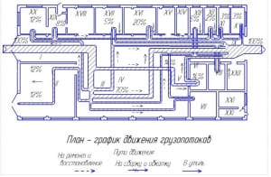 2.План-график движения грузопотоков в процентном соотношении по ремонтно-технологическим постам и участкам мастерской с разбивкой