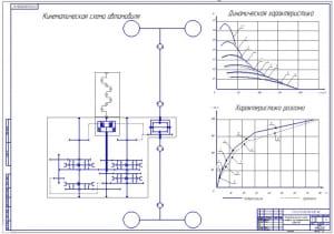 2.Кинематическая схема и графики эксплуатационных свойств (формат А1)