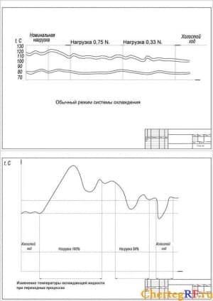 Чертежи диаграмм системы охлаждения и изменения температуры охлаждающей жидкости при переходных процессах в программах Автокад и Компас (формат А1)