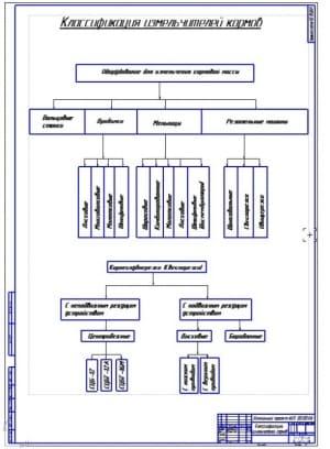 2.Классификация измельчителей кормов (формат А1)