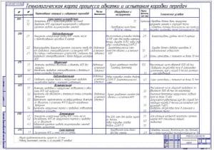 2.Технологическая карта процесса обкатки и испытания коробки передач (формат А1)