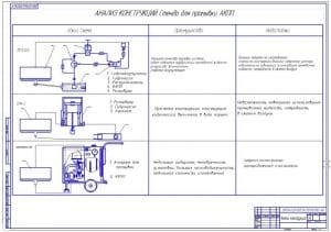 2.Анализ стендов для промывки АКПП (формат А1) с указанием достоинств и недостатков
